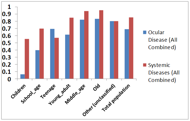 Distribution of Ocular vs. Systemic Disease