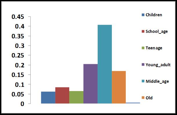 Demographics of Medical Mission Population